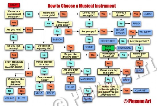 [Image: how-to-choose-instrument.jpg]